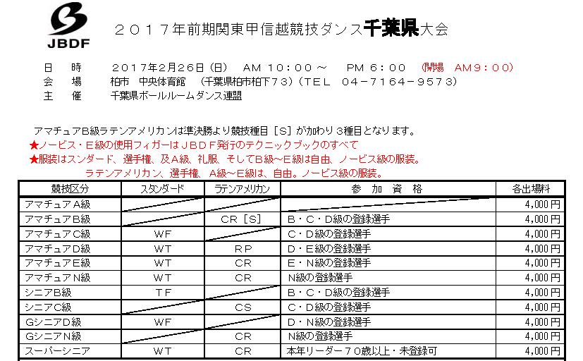 JBDF|関東甲信越|競技会|千葉県|2017|前期